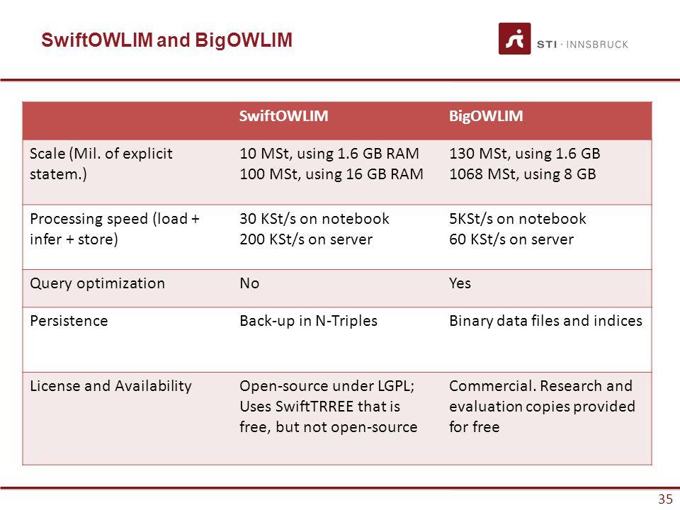 35 SwiftOWLIM and BigOWLIM SwiftOWLIMBigOWLIM Scale (Mil. of explicit statem.) 10 MSt, using 1.6 GB RAM 100 MSt, using 16 GB RAM 130 MSt, using 1.6 GB