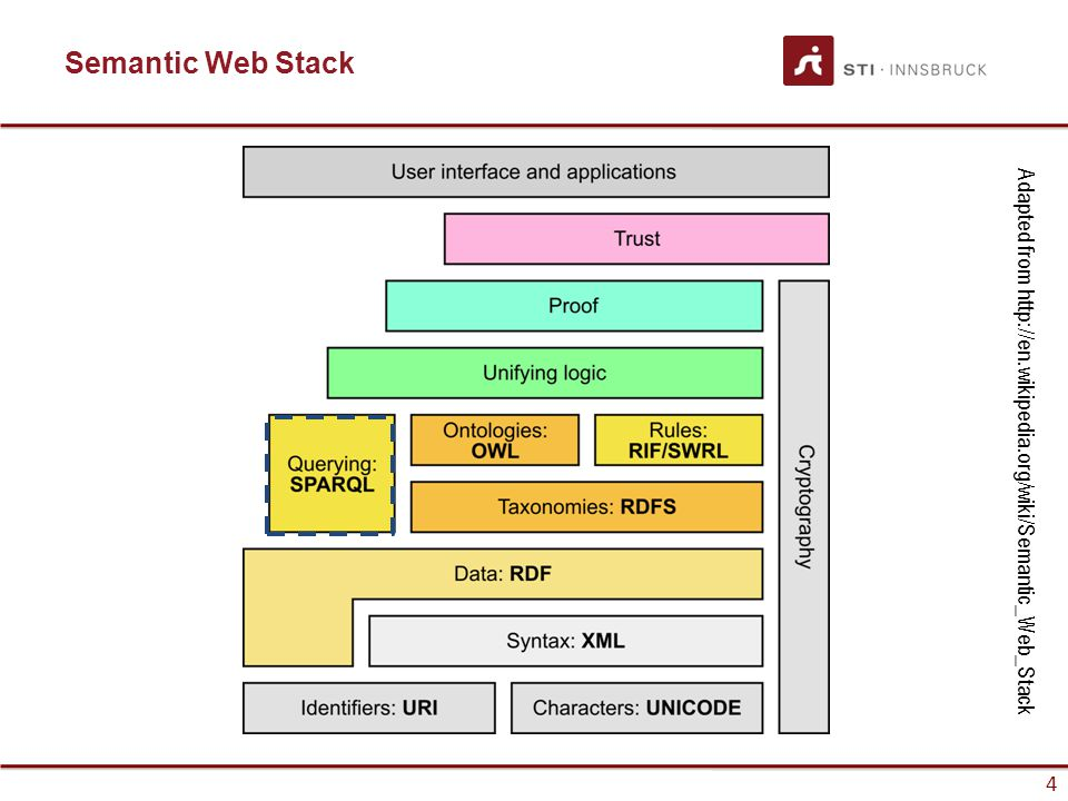 65 References Mandatory reading: –Semantic Web Primer Chapter 3 (Sections 3.8) –SPARQL Query Language for RDF http://www.w3.org/TR/rdf-sparql-query Chapters 1 to 11
