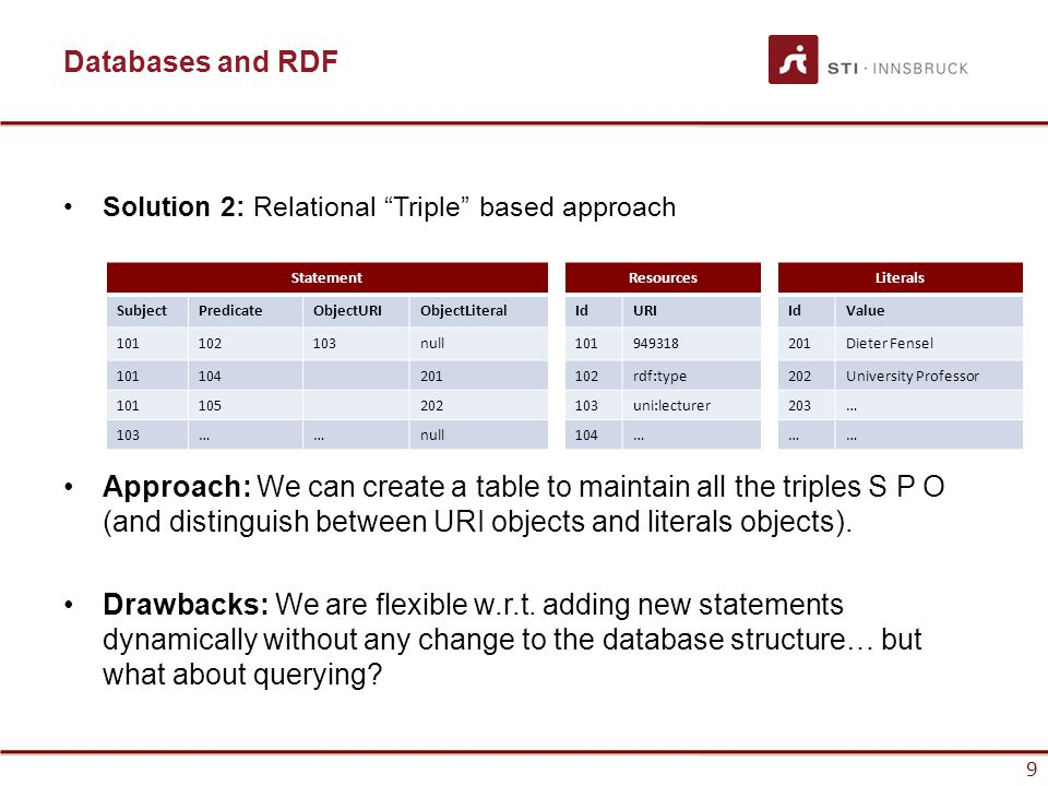 9 Databases and RDF Solution 2: Relational Triple based approach Approach: We can create a table to maintain all the triples S P O (and distinguish between URI objects and literals objects).