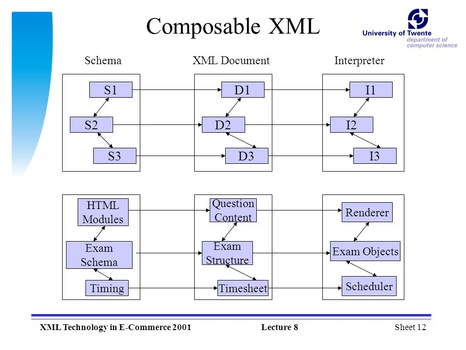 Sheet 12XML Technology in E-Commerce 2001Lecture 8 Composable XML S1 S2 S3 Schema D1 D2 D3 XML Document I1 I2 I3 Interpreter HTML Modules Exam Schema Timing Question Content Exam Structure Timesheet Renderer Exam Objects Scheduler