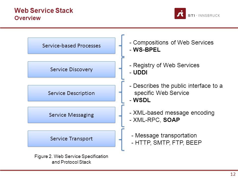 12 Web Service Stack Overview Service Transport Service Messaging Service Description Service Discovery - Registry of Web Services - UDDI - Describes the public interface to a specific Web Service - WSDL - XML-based message encoding - XML-RPC, SOAP - Message transportation - HTTP, SMTP, FTP, BEEP Figure 2.
