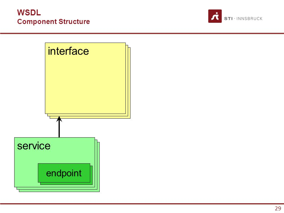 29 WSDL Component Structure service endpoint interface