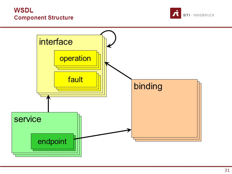 31 WSDL Component Structure service endpoint interface fault operation fault interface binding