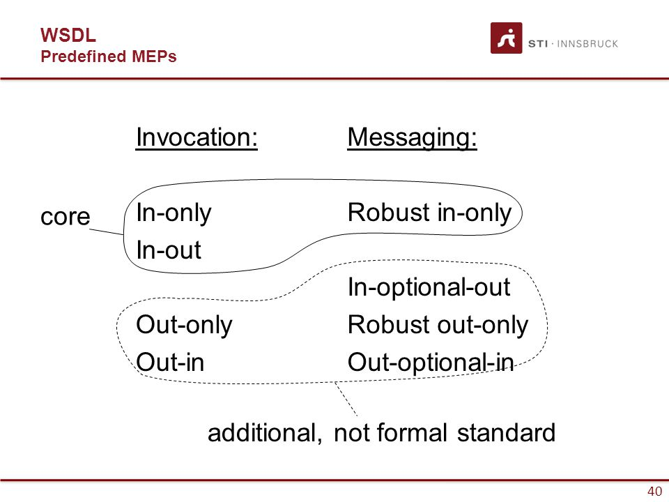 40 WSDL Predefined MEPs Invocation: In-only In-out Out-only Out-in Messaging: Robust in-only In-optional-out Robust out-only Out-optional-in core additional, not formal standard