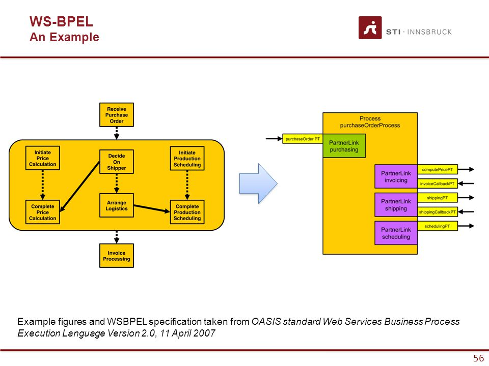 56 WS-BPEL An Example Example figures and WSBPEL specification taken from OASIS standard Web Services Business Process Execution Language Version 2.0, 11 April 2007