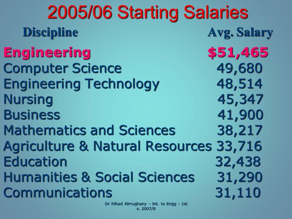 2005/06 Starting Salaries Discipline Avg. Salary Discipline Avg.