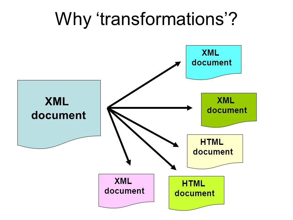 Why 'transformations'? XML document XML document XML document HTML document XML document HTML document