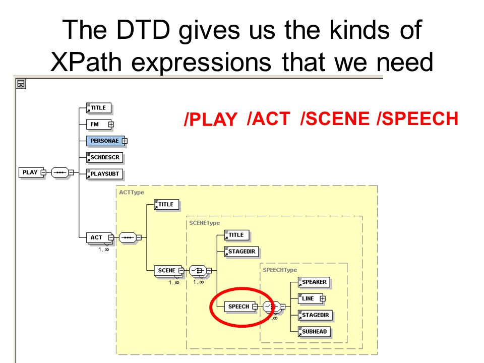 The DTD gives us the kinds of XPath expressions that we need /PLAY /ACT/SCENE/SPEECH