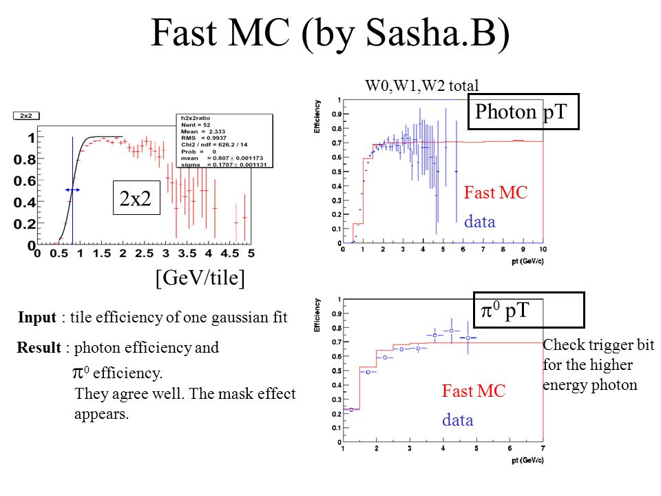 Fast MC (by Sasha.B) Fast MC data Fast MC data Photon pT  0 pT [GeV/tile] 2x2 Input : tile efficiency of one gaussian fit W0,W1,W2 total Check trigger bit for the higher energy photon Result : photon efficiency and  0 efficiency.
