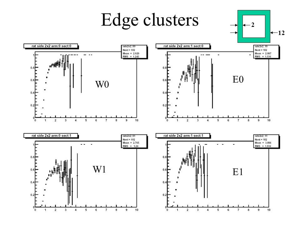 Edge clusters W0 W1 E0 E1 2 12
