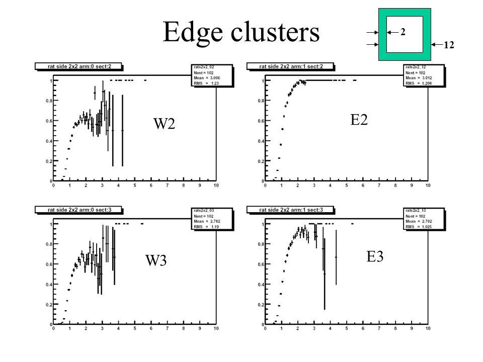 Edge clusters W2 W3 E2 E3 2 12