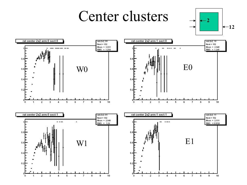 Center clusters 2 12 W0 W1 E0 E1