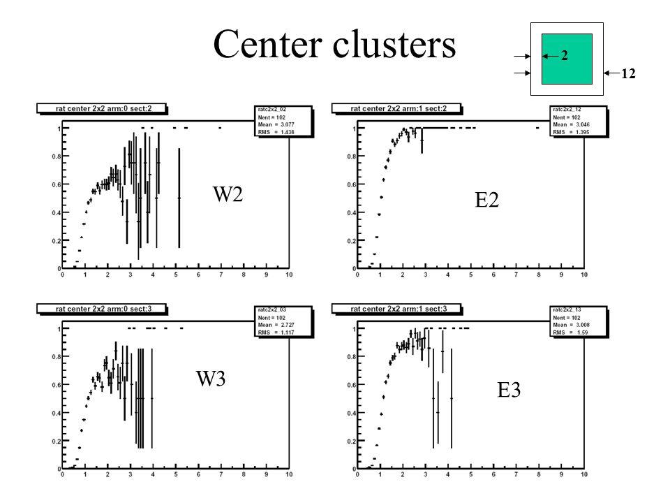 Center clusters 2 12 W2 W3 E2 E3