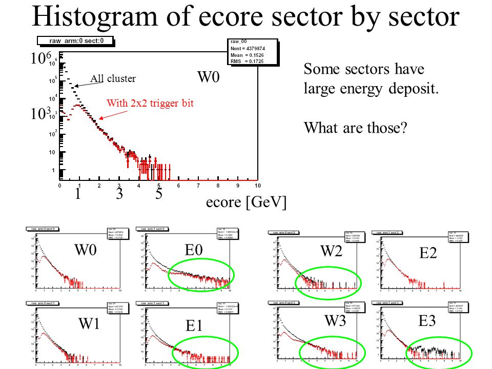 Histogram of ecore sector by sector W0 W1 E0 E1 W2 W3 E2 E3 W0 10 6 10 3 All cluster With 2x2 trigger bit ecore [GeV] 135 Some sectors have large energy deposit.