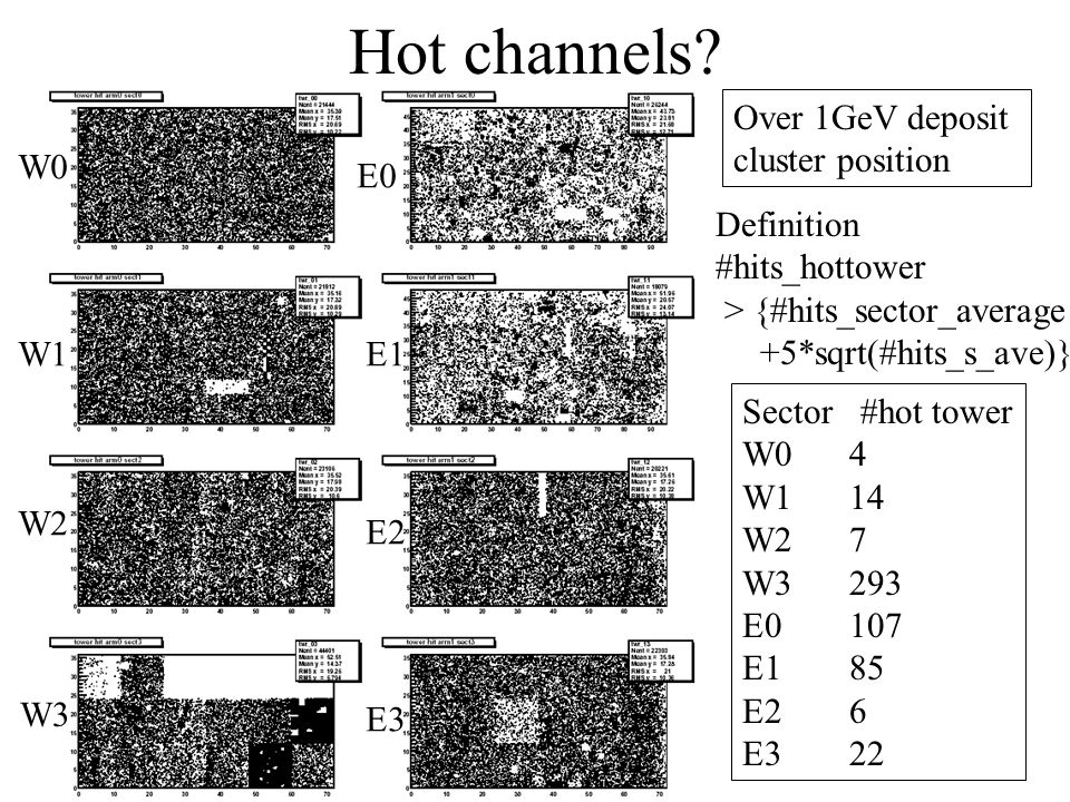 Hot channels? W0 W1 W2 W3 E0 E1 E2 E3 Over 1GeV deposit cluster position Definition #hits_hottower > {#hits_sector_average +5*sqrt(#hits_s_ave)} Secto