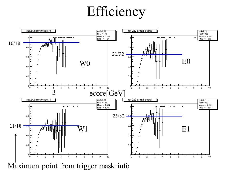 Efficiency W2 W3 E2 E3 11/18 9/11 ~9/12 18/18 17/18 3ecore[GeV] Saturation points seems reasonable