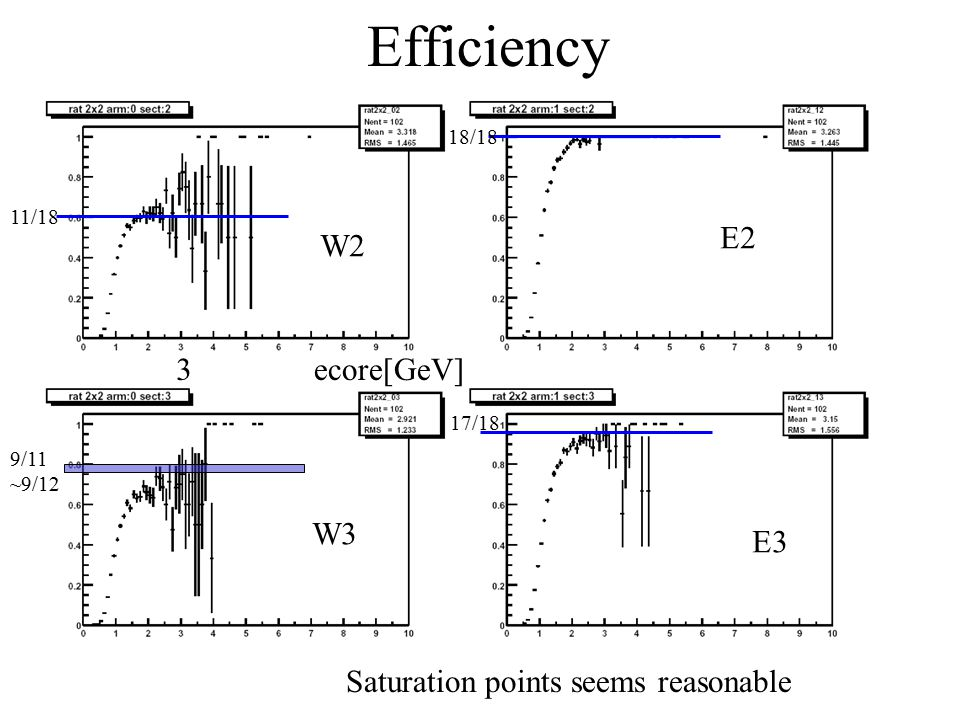 Efficiency W2 W3 E2 E3 11/18 9/11 ~9/12 18/18 17/18 3ecore[GeV] Saturation points seems reasonable
