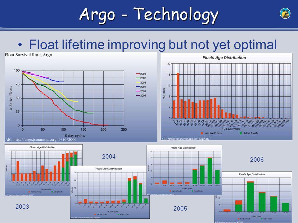 14 Argo - Technology Float lifetime improving but not yet optimal 2003 2004 2005 2006