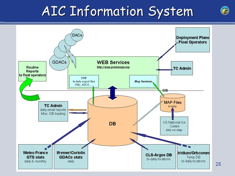 25 AIC Information System
