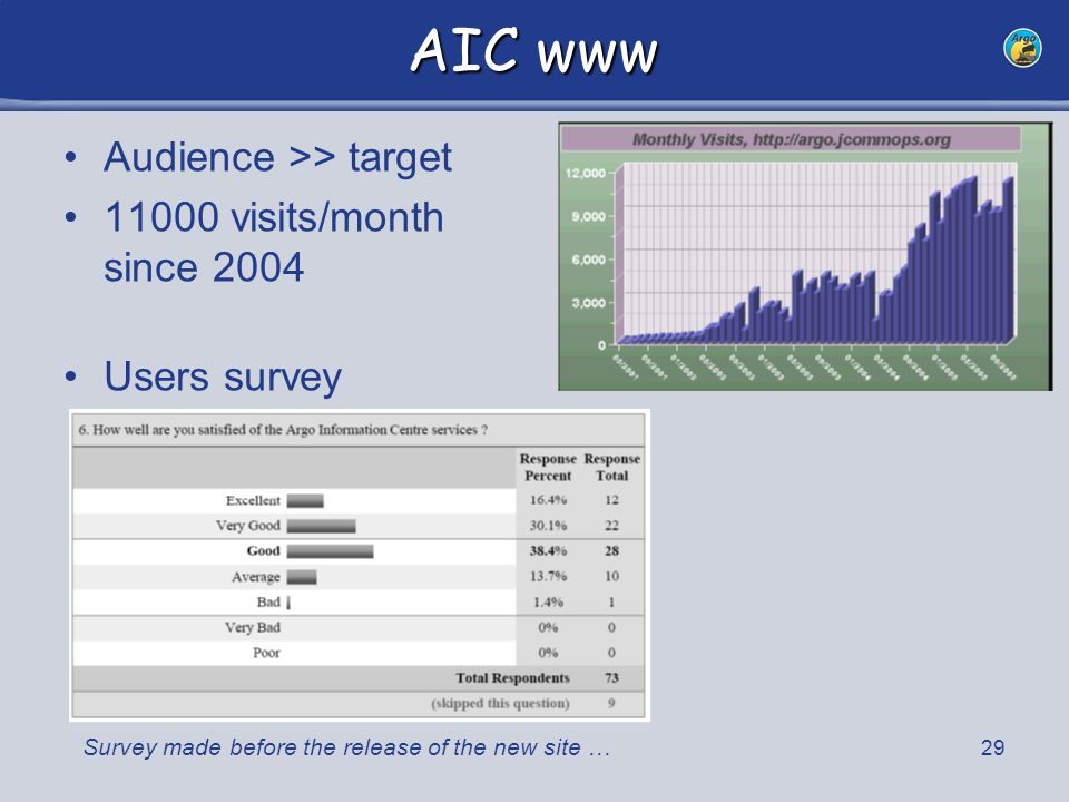 29 AIC www Audience >> target 11000 visits/month since 2004 Users survey Survey made before the release of the new site …