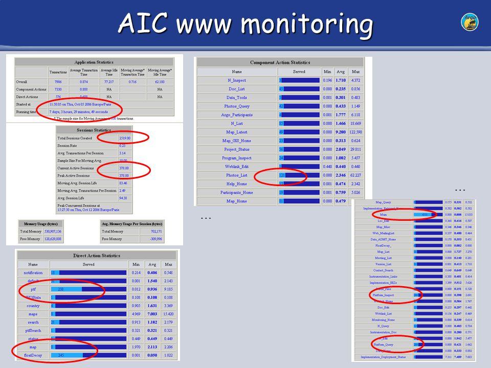 36 AIC www monitoring … …