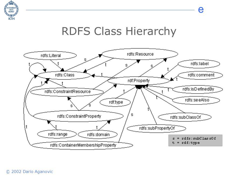 e © 2002 Dario Aganovic RDFS Class Hierarchy