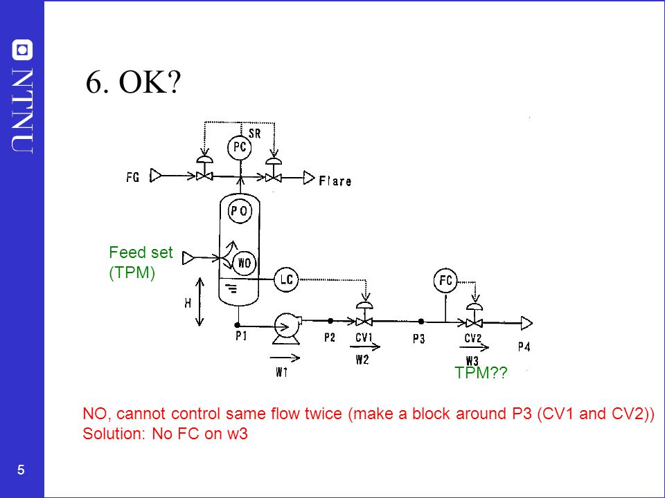 5 6. OK? NO, cannot control same flow twice (make a block around P3 (CV1 and CV2)) Solution: No FC on w3 Feed set (TPM) TPM??