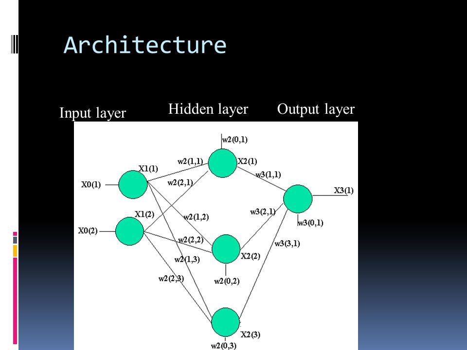 Architecture Input layer Hidden layerOutput layer