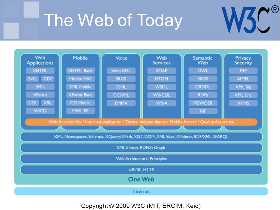 Copyright © 2009 W3C (MIT, ERCIM, Keio) The Web of Today