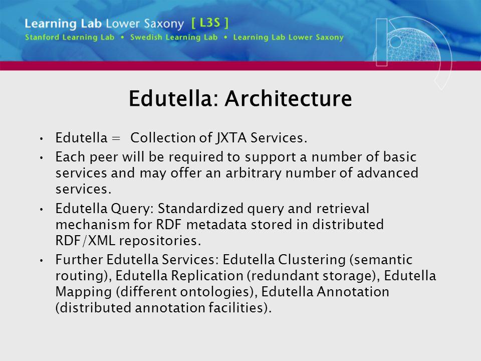 Edutella: Architecture Edutella = Collection of JXTA Services.