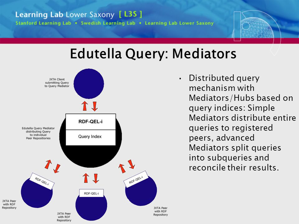 Edutella Query: Mediators Distributed query mechanism with Mediators/Hubs based on query indices: Simple Mediators distribute entire queries to registered peers, advanced Mediators split queries into subqueries and reconcile their results.