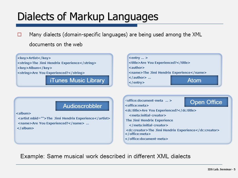 Dialects of Markup Languages  Many dialects (domain-specific languages) are being used among the XML documents on the web IDS Lab.
