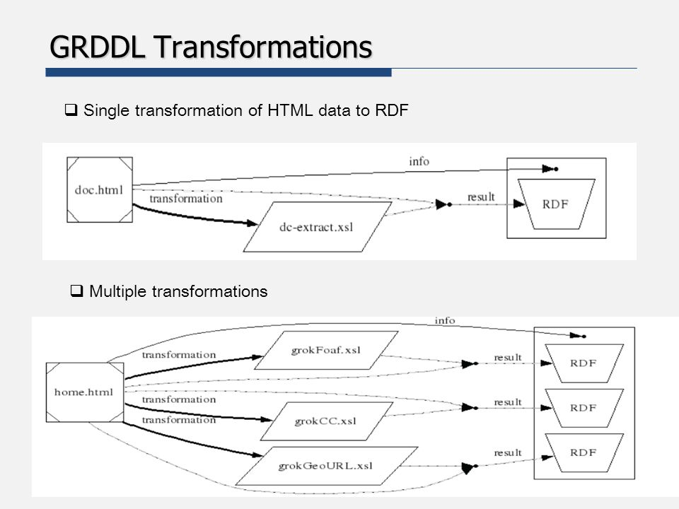 GRDDL Mechanisms GRDDL Mechanisms  GRDDL defines various mechanisms for identifying which transformations may be used for extracting RDF data from XML documents.