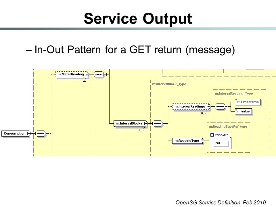 OpenSG Service Definition, Feb 2010 Service Output –In-Out Pattern for a GET return (message)