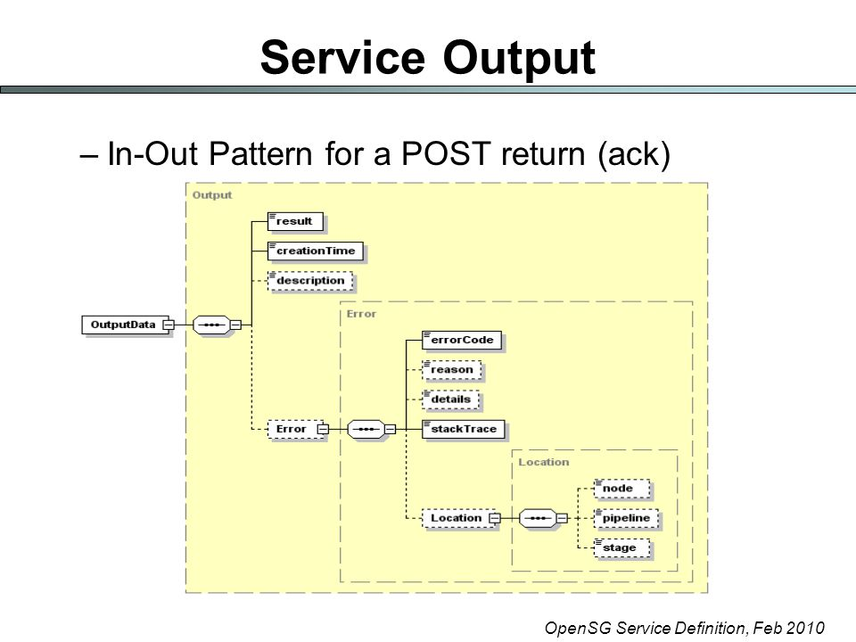 OpenSG Service Definition, Feb 2010 Service Output –In-Out Pattern for a POST return (ack)