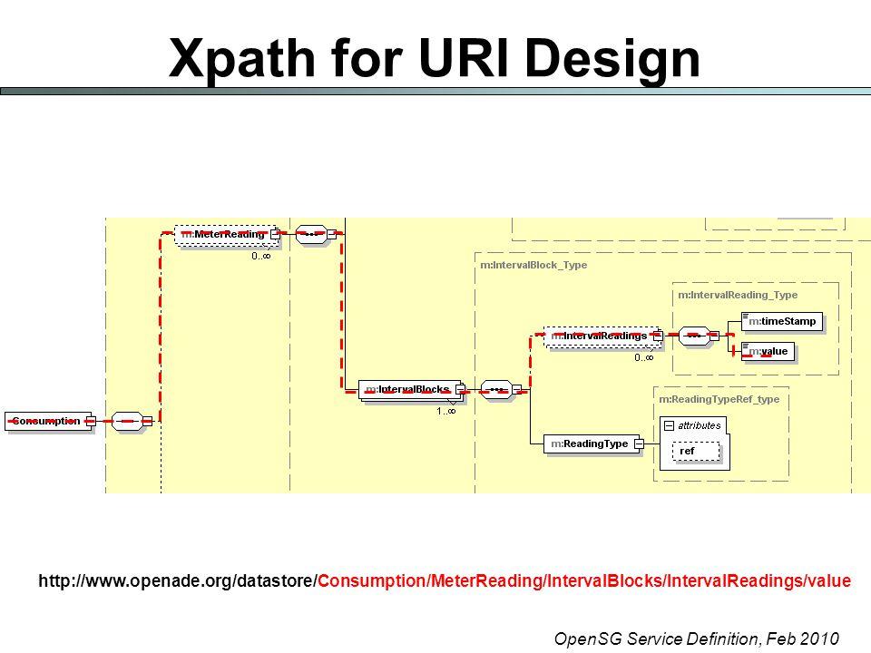OpenSG Service Definition, Feb 2010 Xpath for URI Design http://www.openade.org/datastore/Consumption/MeterReading/IntervalBlocks/IntervalReadings/value