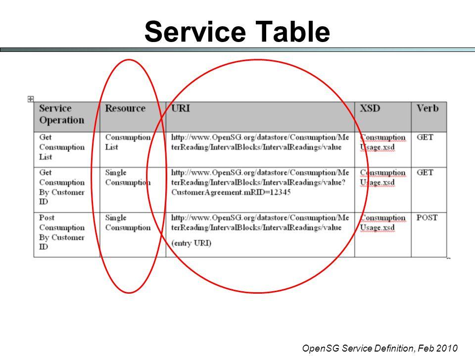 OpenSG Service Definition, Feb 2010 Service Table