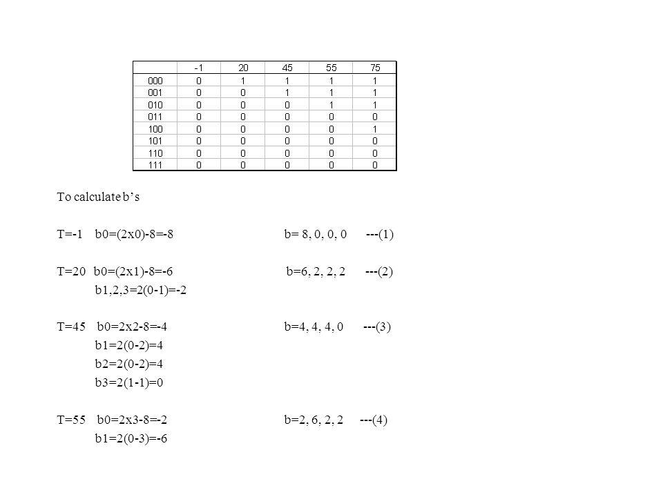 To calculate b's T=-1 b0=(2x0)-8=-8 b= 8, 0, 0, 0 ---(1) T=20 b0=(2x1)-8=-6 b=6, 2, 2, 2 ---(2) b1,2,3=2(0-1)=-2 T=45 b0=2x2-8=-4 b=4, 4, 4, 0 ---(3) b1=2(0-2)=4 b2=2(0-2)=4 b3=2(1-1)=0 T=55 b0=2x3-8=-2 b=2, 6, 2, 2 ---(4) b1=2(0-3)=-6
