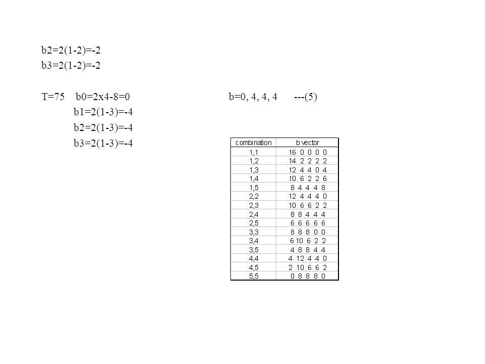 b2=2(1-2)=-2 b3=2(1-2)=-2 T=75 b0=2x4-8=0 b=0, 4, 4, 4 ---(5) b1=2(1-3)=-4 b2=2(1-3)=-4 b3=2(1-3)=-4