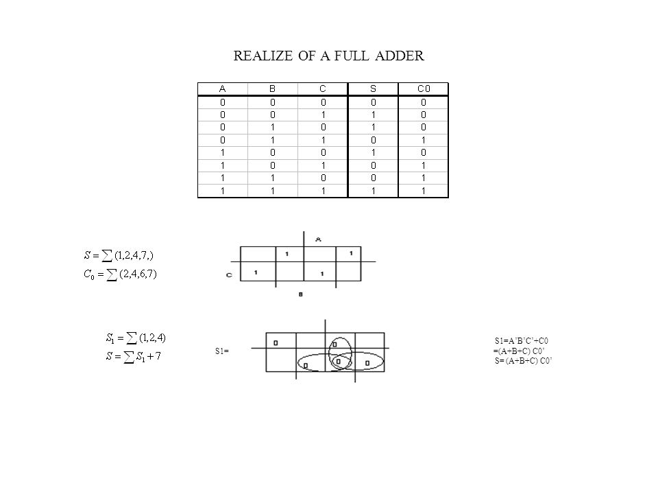 REALIZE OF A FULL ADDER S1=A'B'C'+C0 S1= =(A+B+C) C0' S= (A+B+C) C0'