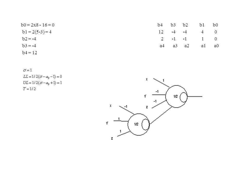 b0 = 2x8 - 16 = 0 b4 b3 b2 b1 b0 b1 = 2(5-3) = 4 12 -4 -4 4 0 b2 = -4 2 -1 -1 1 0 b3 = -4 a4 a3 a2 a1 a0 b4 = 12