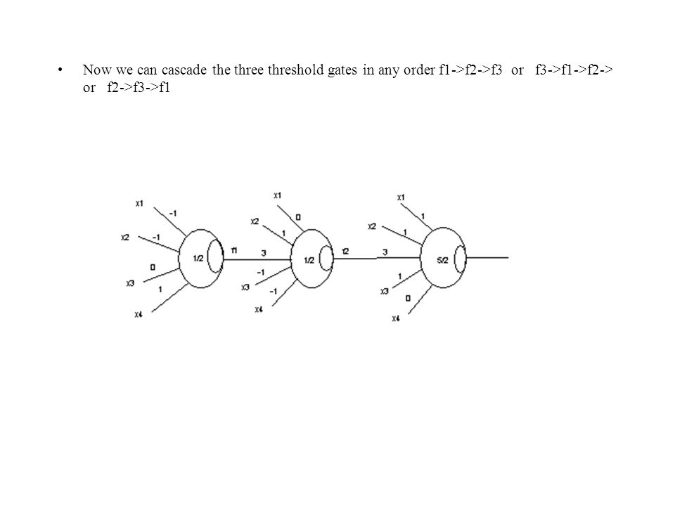 Now we can cascade the three threshold gates in any order f1->f2->f3 or f3->f1->f2-> or f2->f3->f1