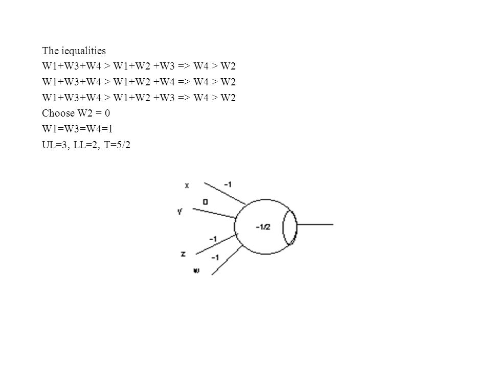 The iequalities W1+W3+W4 > W1+W2 +W3 => W4 > W2 W1+W3+W4 > W1+W2 +W4 => W4 > W2 W1+W3+W4 > W1+W2 +W3 => W4 > W2 Choose W2 = 0 W1=W3=W4=1 UL=3, LL=2, T=5/2