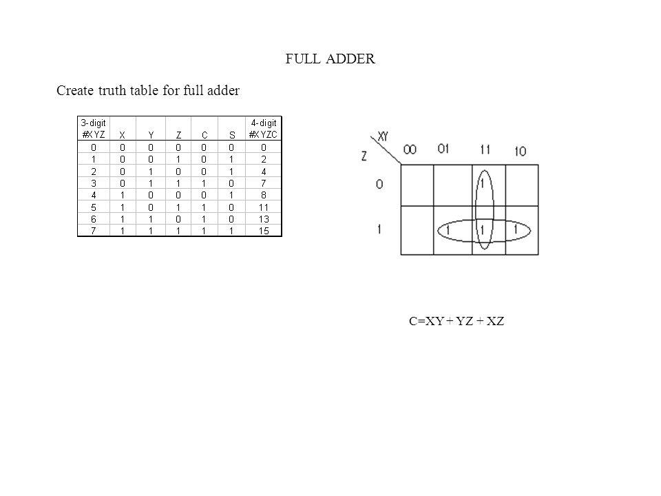 FULL ADDER Create truth table for full adder C=XY + YZ + XZ