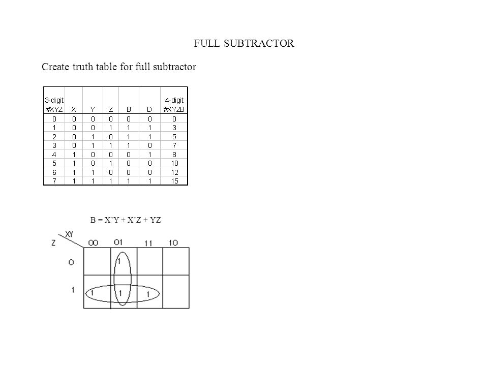 FULL SUBTRACTOR Create truth table for full subtractor B = X'Y + X'Z + YZ