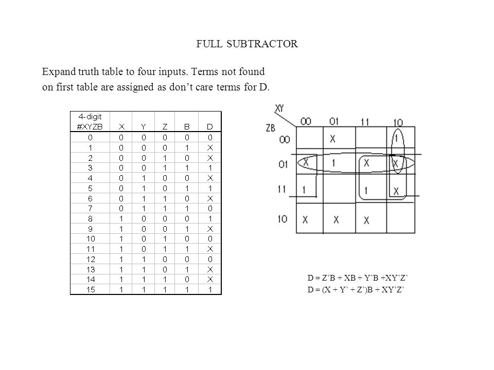 FULL SUBTRACTOR Expand truth table to four inputs. Terms not found on first table are assigned as don't care terms for D. D = Z'B + XB + Y'B +XY'Z' D
