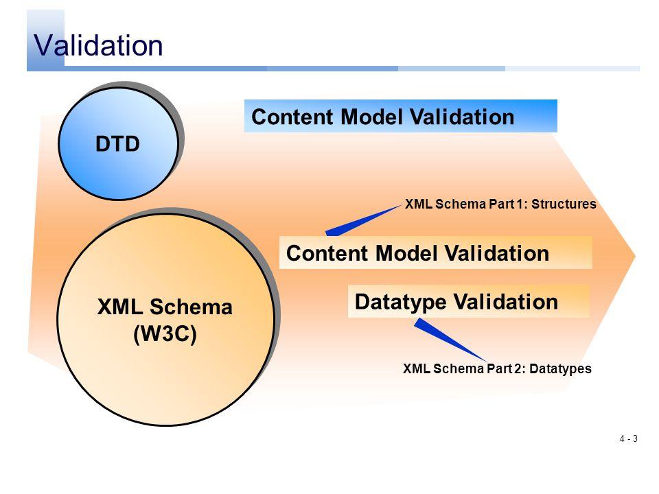 4 - 2 XML Schema XML Schema (W3C) Based on XML grammar, tools and technology Alternative to DTD syntax Definition in accordance with the XML syntax Al