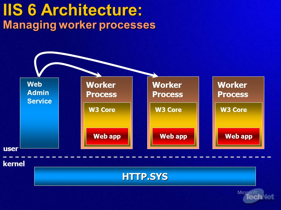 Worker Process Web app W3 Core Recycl e time.