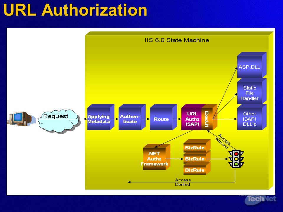 URL Authorization