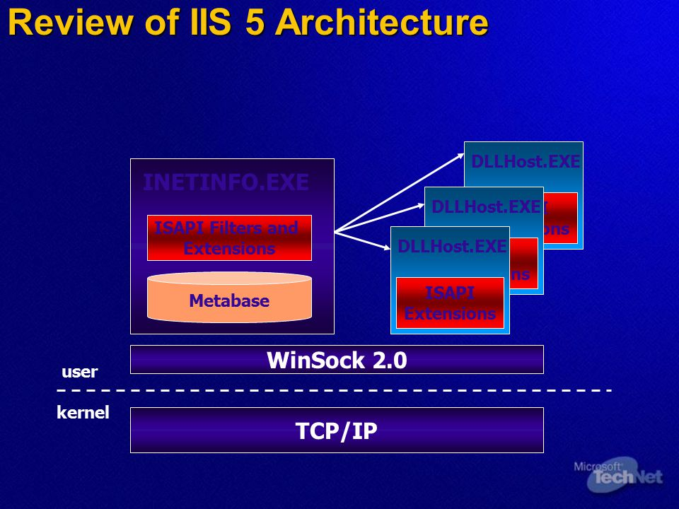 INETINFO.EXE Metabase ISAPI Filters and Extensions INETINFO.EXE Metabase ISAPI Filters and Extensions Review of IIS 5 Architecture TCP/IP kernel user WinSock 2.0 DLLHost.EXE ISAPI Extensions DLLHost.EXE ISAPI Extensions DLLHost.EXE ISAPI Extensions